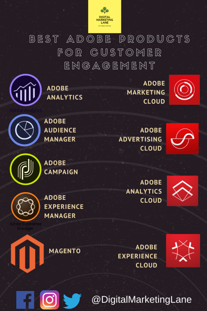Best Adobe Experience Cloud Products for Customer Engagement
