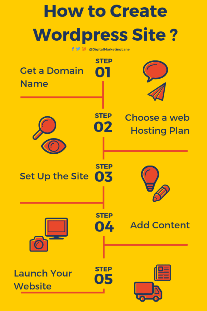 5 Easy Steps to create a WordPress Website - An Ultimate Beginners Guide by My Sharp Story
