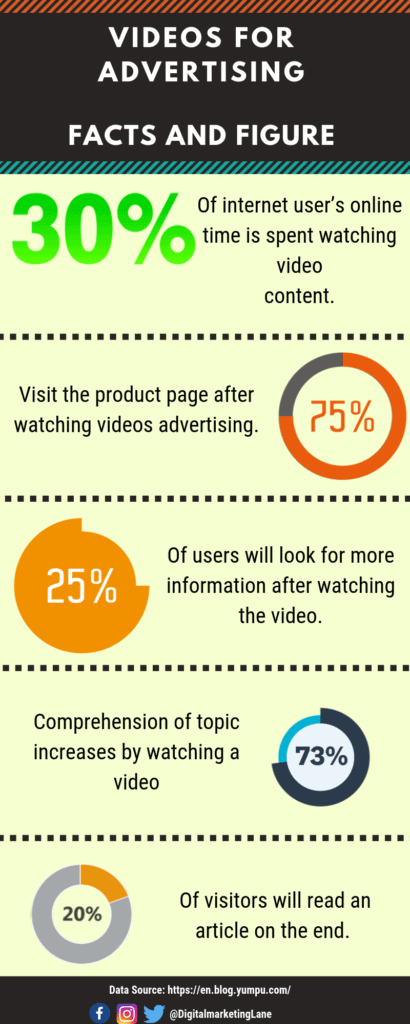 Importance of Video in Online Advertising