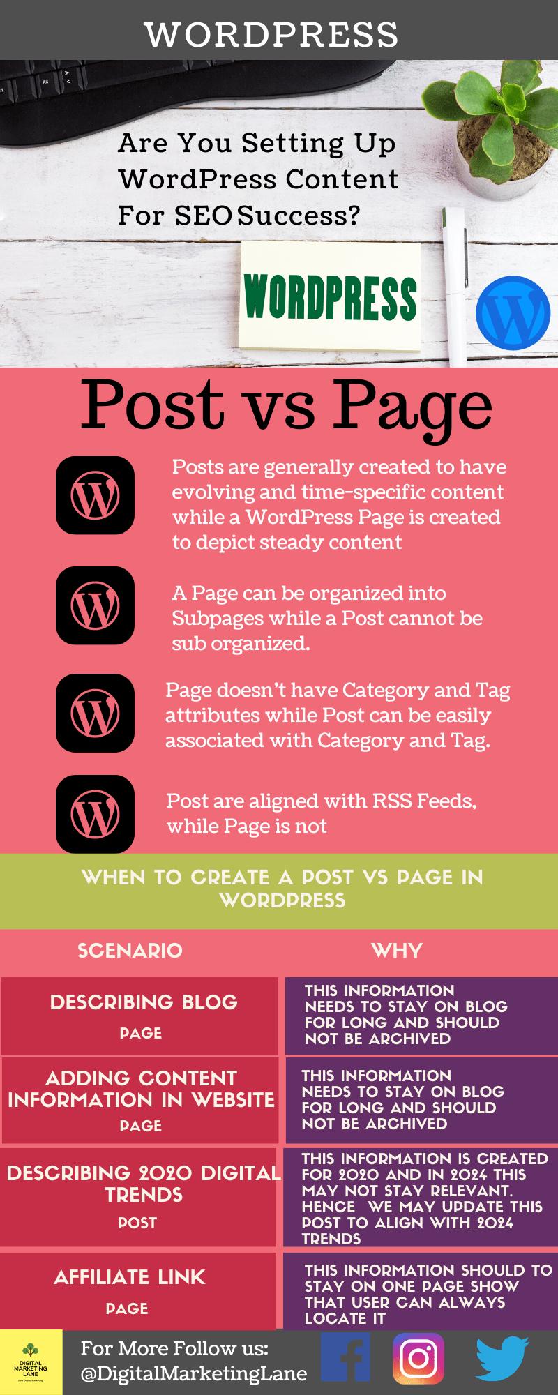 Post vs Page in WordPress