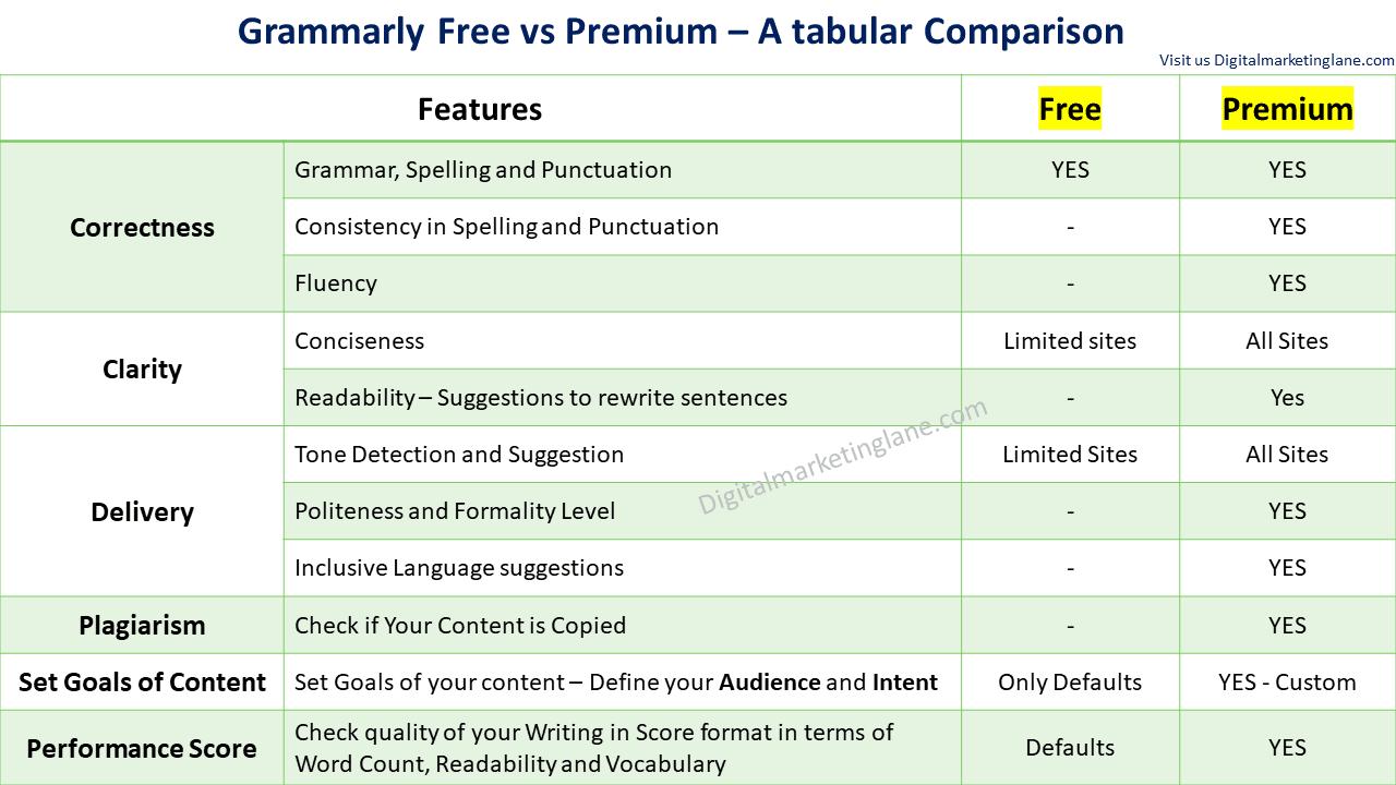 Is Grammarly Premium worth it?