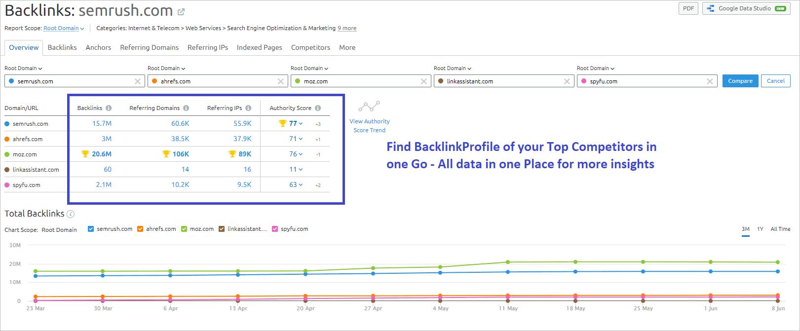 Backlink Analysis Using SemRush