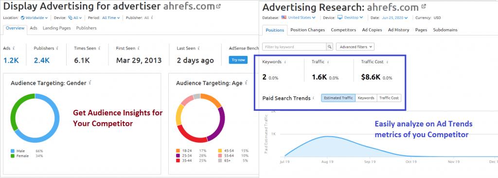 Advertising Strategy using Display Advertising Sem Rush module