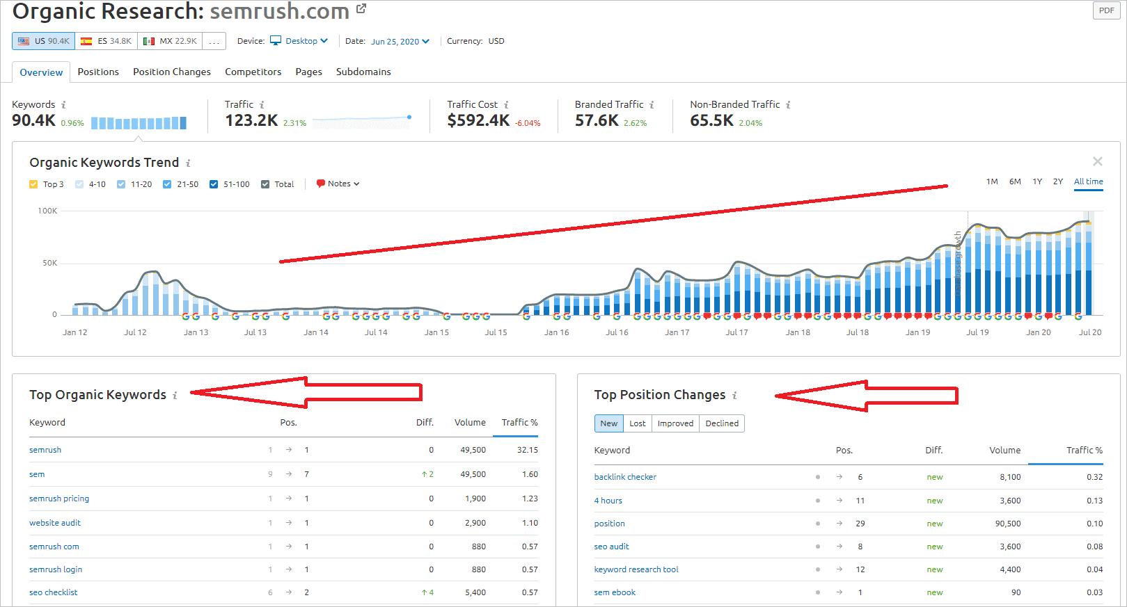 Organic Search Keywords using Semrush