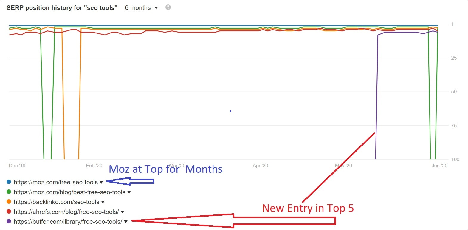 Analyse the SERP Position History for top 5 search results using Ahrefs Keyword Explorer
