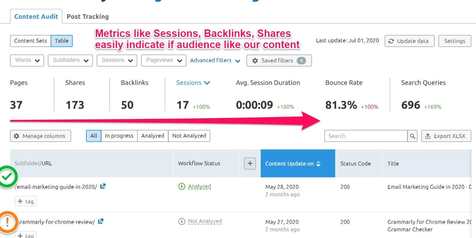 Content Audit using the SEMrush Content Marketing Toolkit