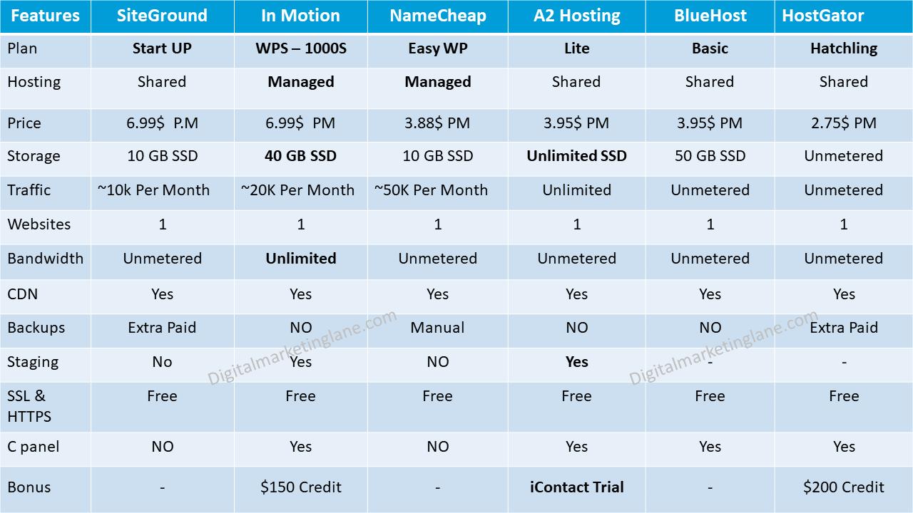 Cheap WordPress Hosting Plan 2020
