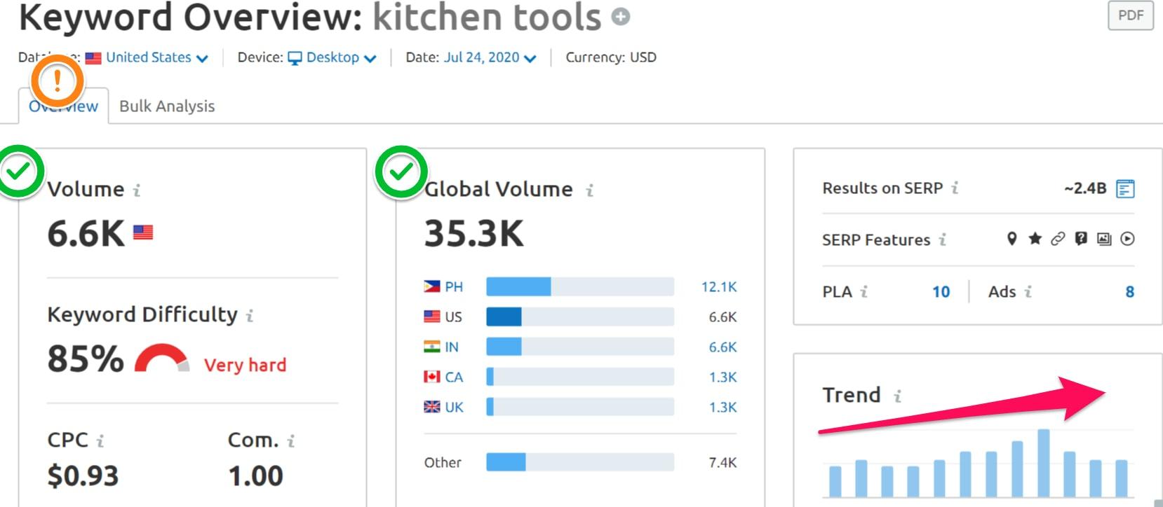 Keyword magic Tools Keyword Overview