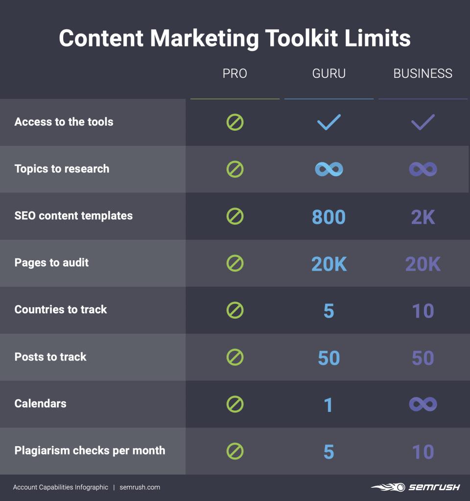 semrush content marketing