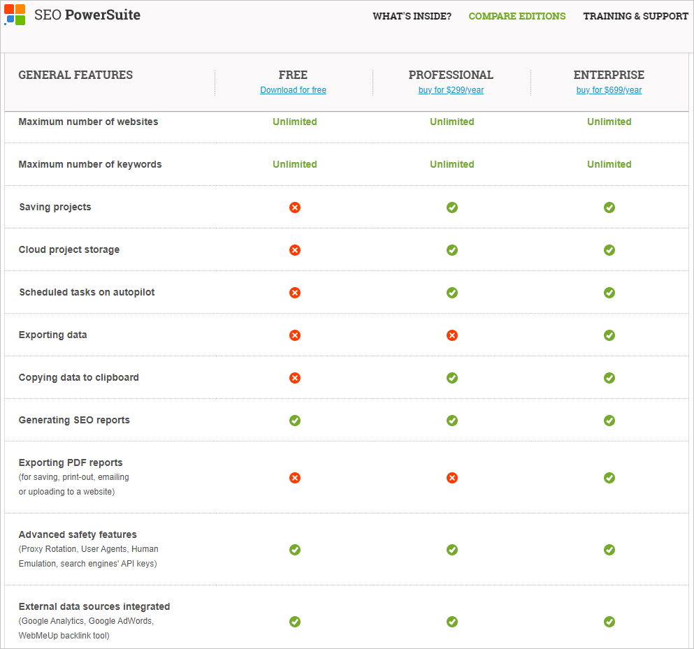 SEO PowerSuite Pricing Plans