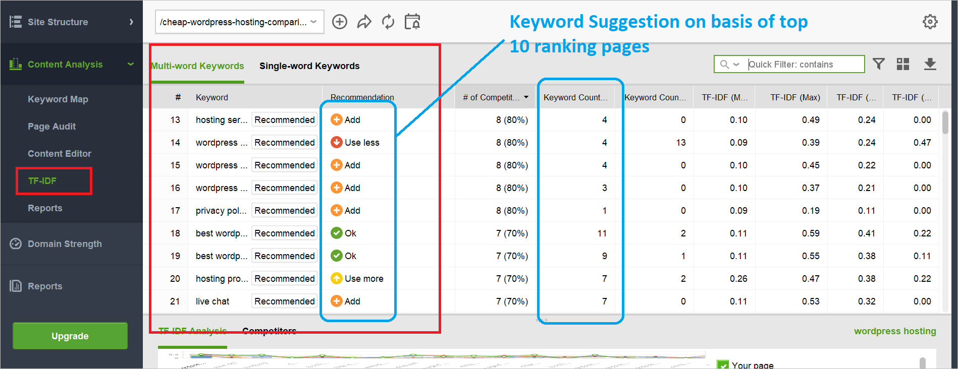 Content Gap TF IDF analysis using SEO PowerSuite
