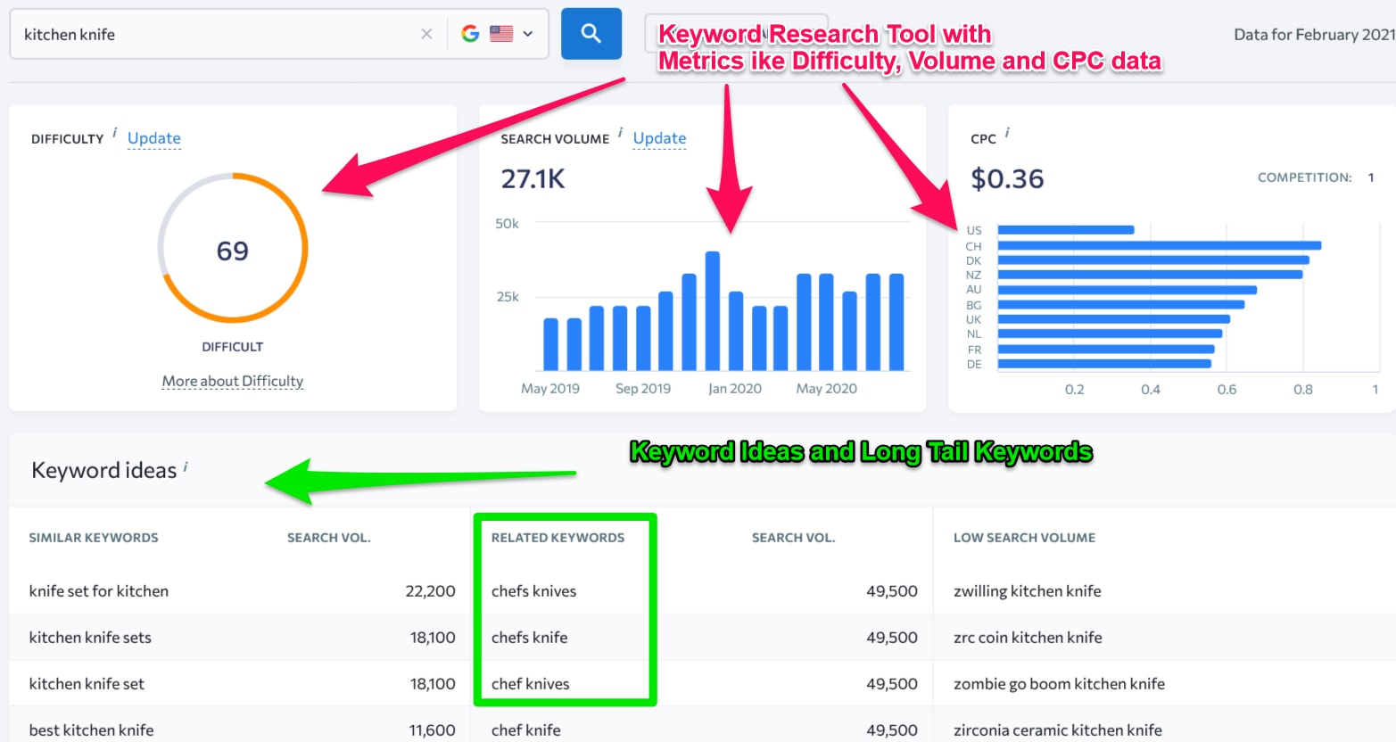 SE ranking review for Keyword Research
