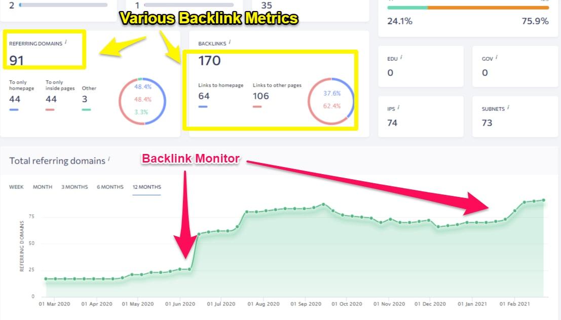 SE Ranking Backlink Monitor