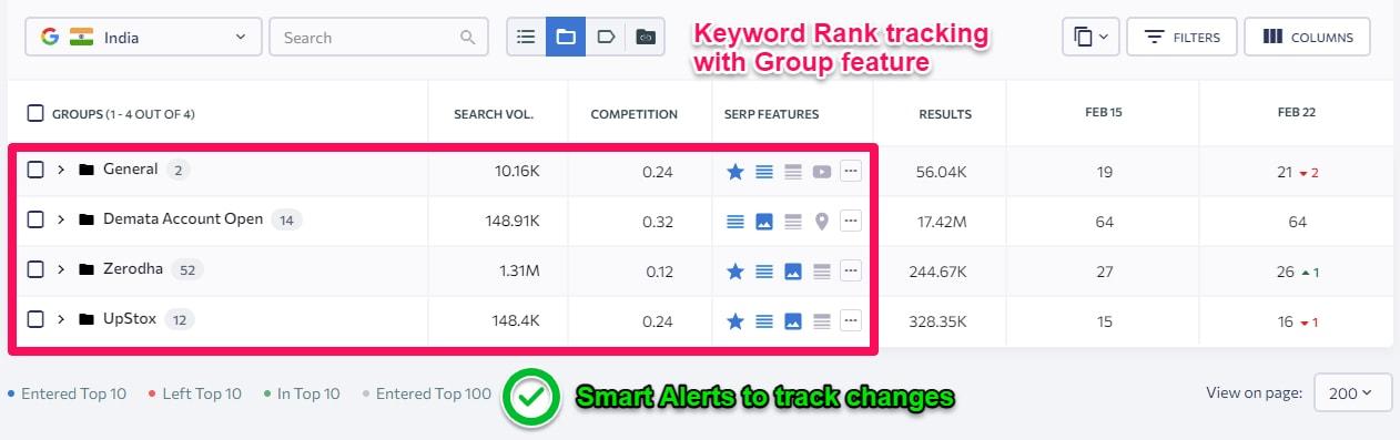 SE Ranking SEO Tool Rank Tracker